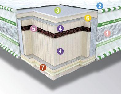 матрас Neoflex Bio 3D зима-лето